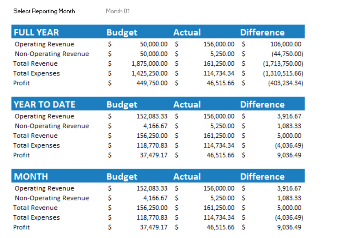 7  Free Small Business Budget Templates | Fundbox Blog Within Business Budget Planner Spreadsheet