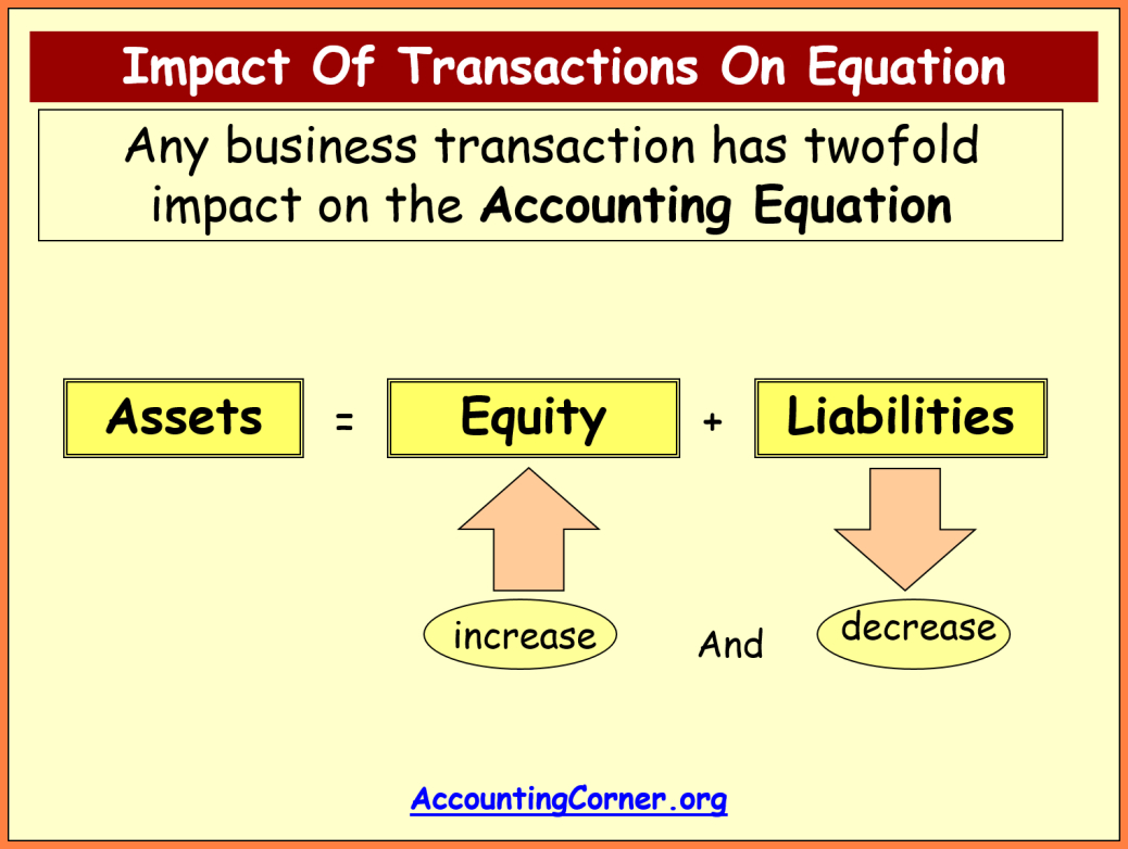 9  The Accounting Equation | Leave Latter Within Accounting Equation Spreadsheet