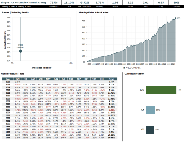 A Simple Tactical Asset Allocation Portfolio With Percentile Intended For Asset Allocation Spreadsheet Template