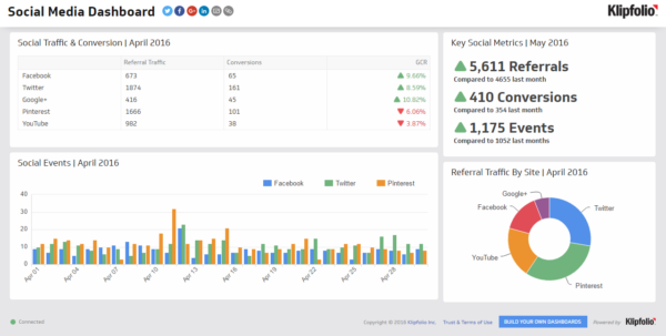 A Social Media Dashboard That Tracks Your Marketing Performance Within Social Media Analytics Spreadsheet