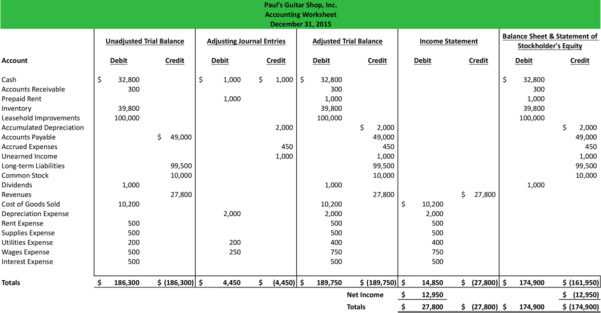 Accounting Worksheet | Format | Example | Explanation Intended For Spreadsheet For Accounting