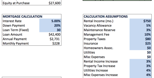 Analyzing Investment Real Estate – Cody A. Ray Within Real Estate Spreadsheet Analysis