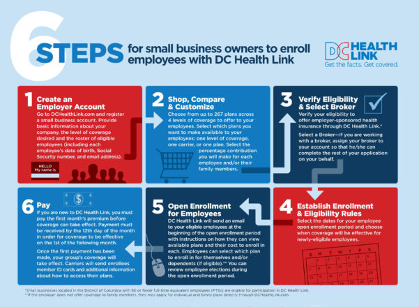Application Checklist | Dc Health Link Inside Apply For Small Business