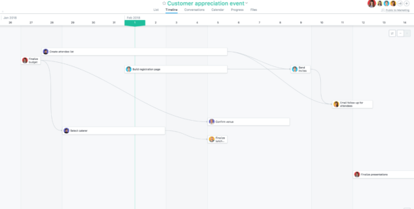 Asana Timeline: What It Is & How To Use It | Product Guide · Asana Inside Project Timeline Plan