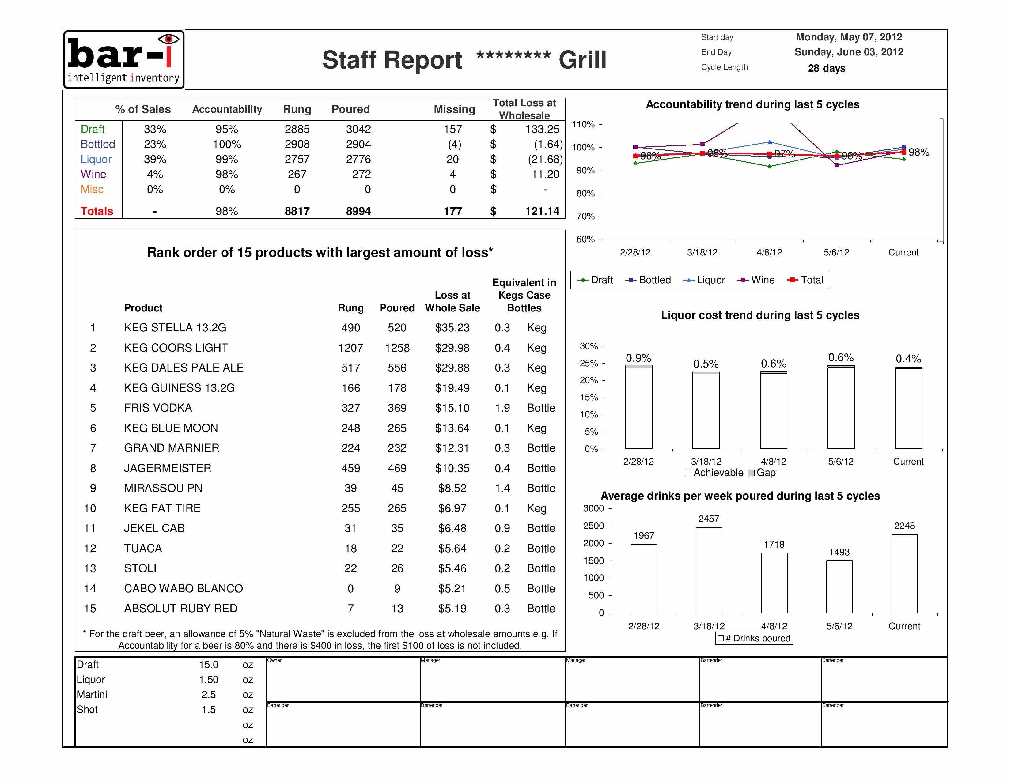 Bar Inventory Spreadsheet Elegant Food Cost Inventory Spreadsheet with Food Cost Inventory Spreadsheet