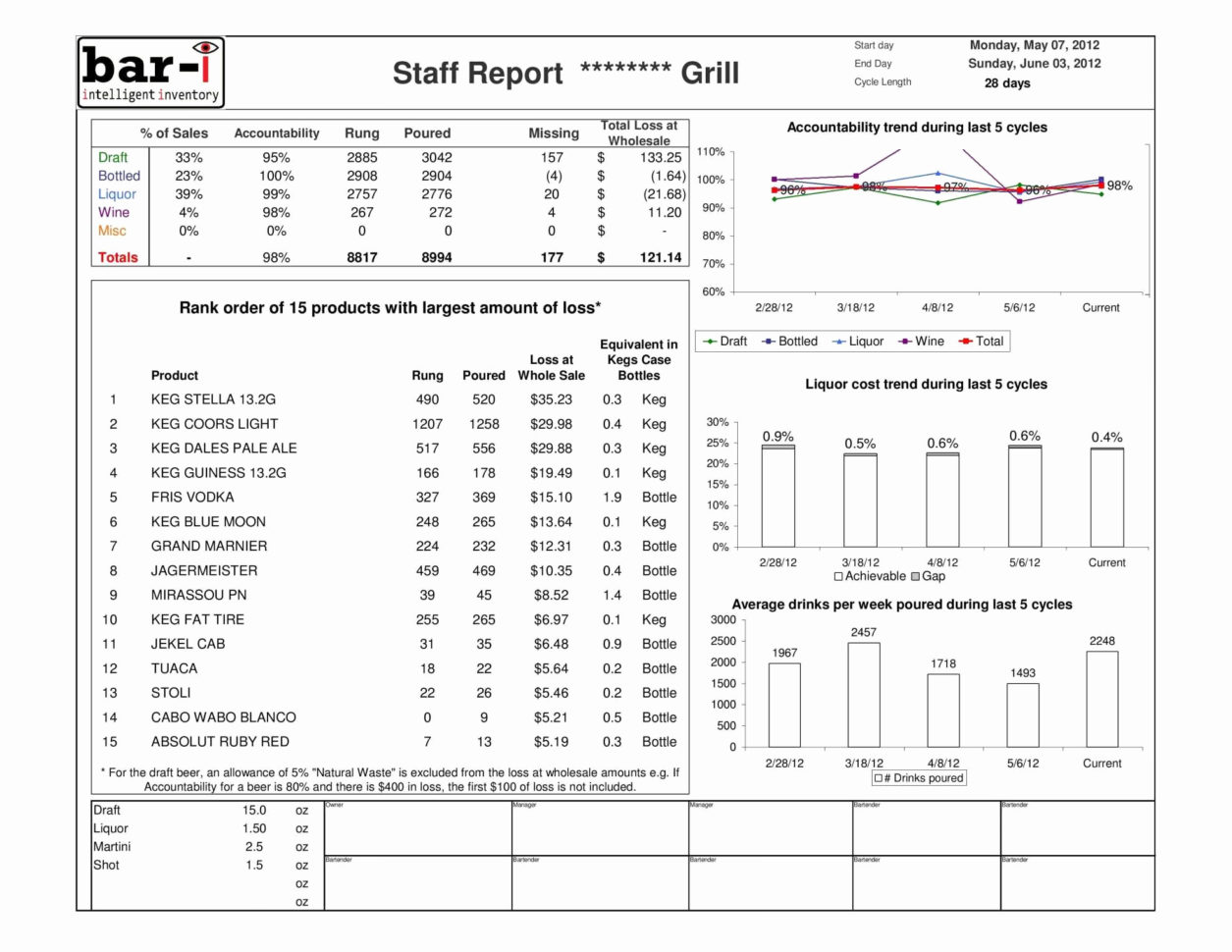 Bar Inventory Spreadsheet New Spreadsheet Template Bar Inventory Throughout Bar Inventory Sheet Template Free