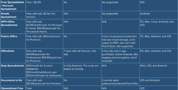Best Spreadsheet Apps: Complete Comparison Smartsheet Inside Free Spreadsheets Online