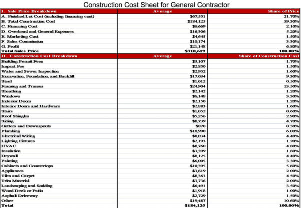 Building Construction Estimate Spreadsheet Excel Download Throughout Construction Estimate Spreadsheet