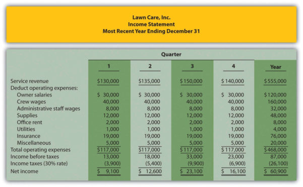 Business Expenses Spreadsheet | Wolfskinmall Together With Lawn Care Inside Lawn Care Business Expenses Spreadsheet