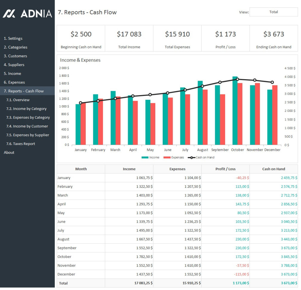 Business Finance Management Template | Adnia Solutions In Business Kpi Dashboard Excel