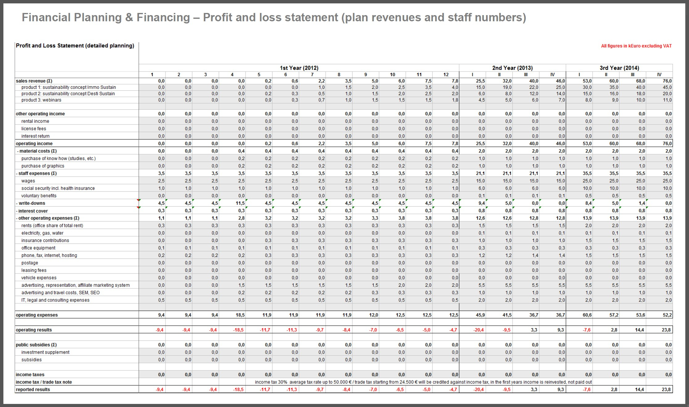 Business Plan Financial Plan Template Best Spreadsheet Type Business Throughout Business Cash Flow Spreadsheet