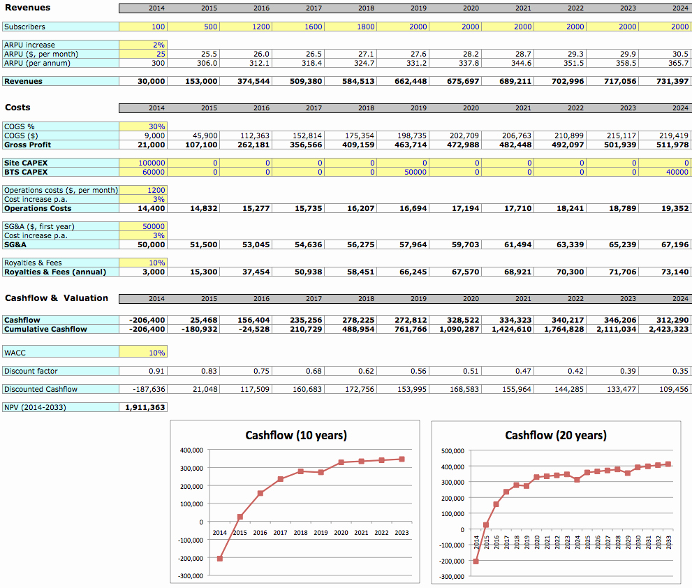 Business Plan Financial Projections Template Excel New Fresh Throughout Business Plan Financials Template Excel Free