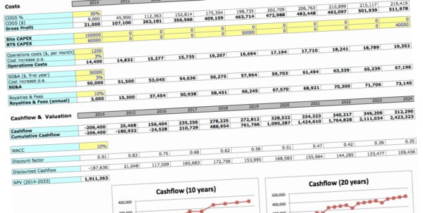 Business Plan Financial Template En2F Business Plan Financial Intended For Business Plan Financial Template Excel Download