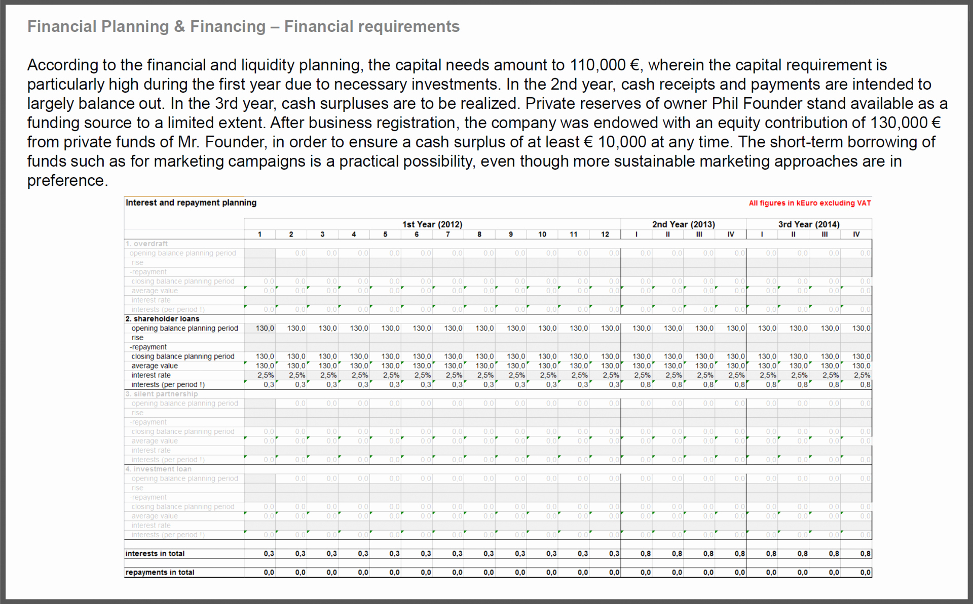 Business Plan Financials Template Best Of Financial Plan In A Throughout Business Plan Financial Template Excel