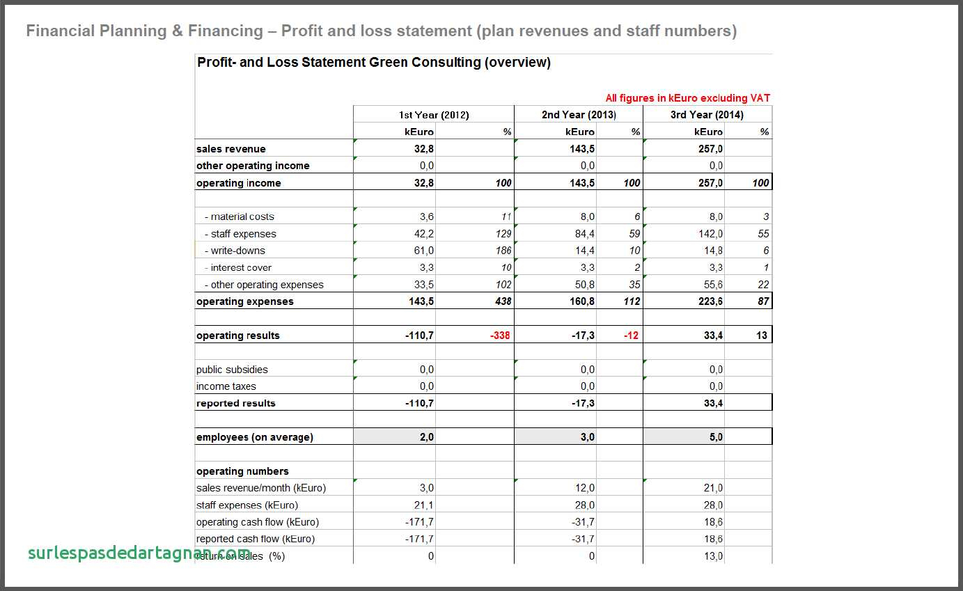 Business Plan Proposal Financials Financial For Template New Of With Business Plan Expenses Template