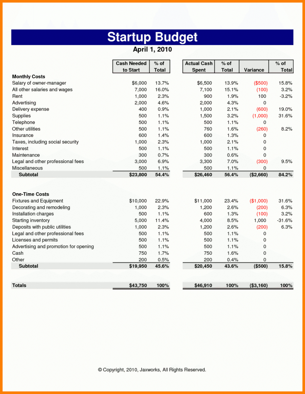 Business Startup Spreadsheet Template As Excel Spreadsheet How To To Business Start Up Budget Template