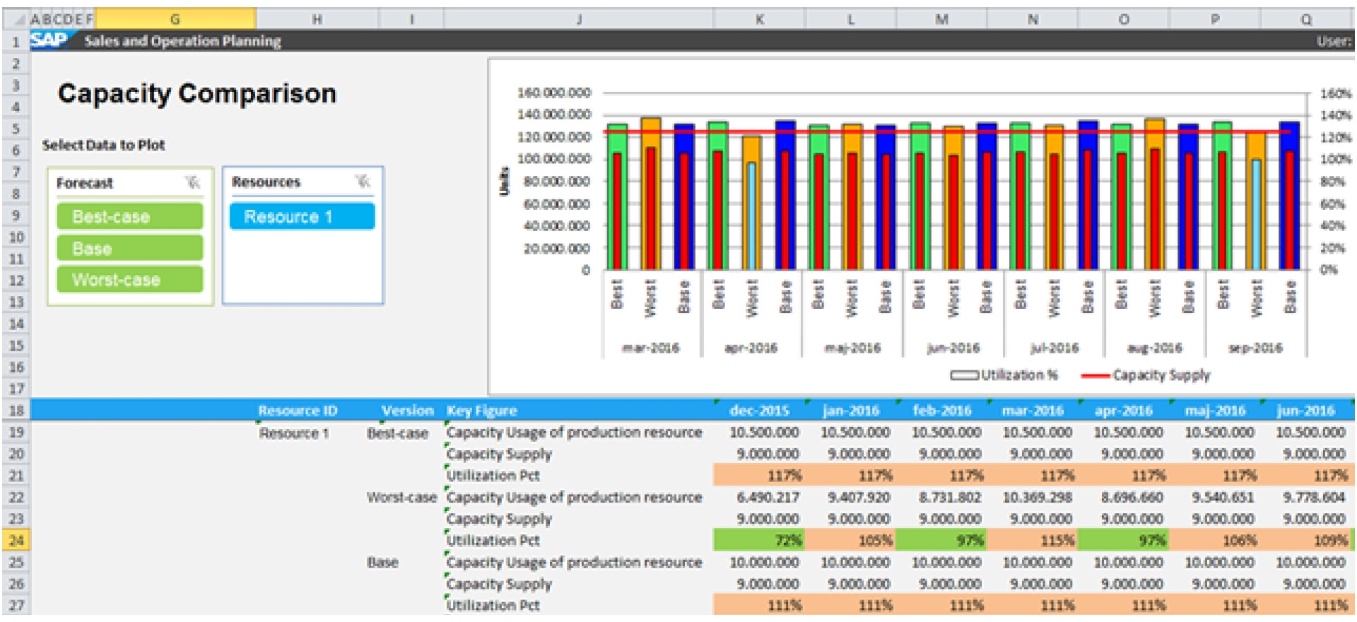 Capacity Planning Spreadsheet Excel On How To Create An Excel In Resource Capacity Planning Spreadsheet