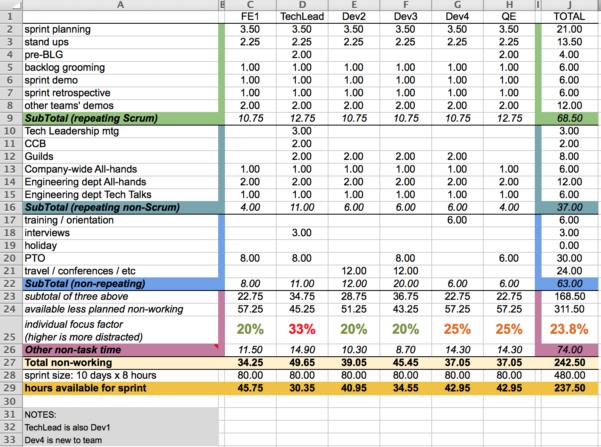 Capacity Planning Worksheet For Scrum Teams – Agile Coffee In Resource Planning Spreadsheet