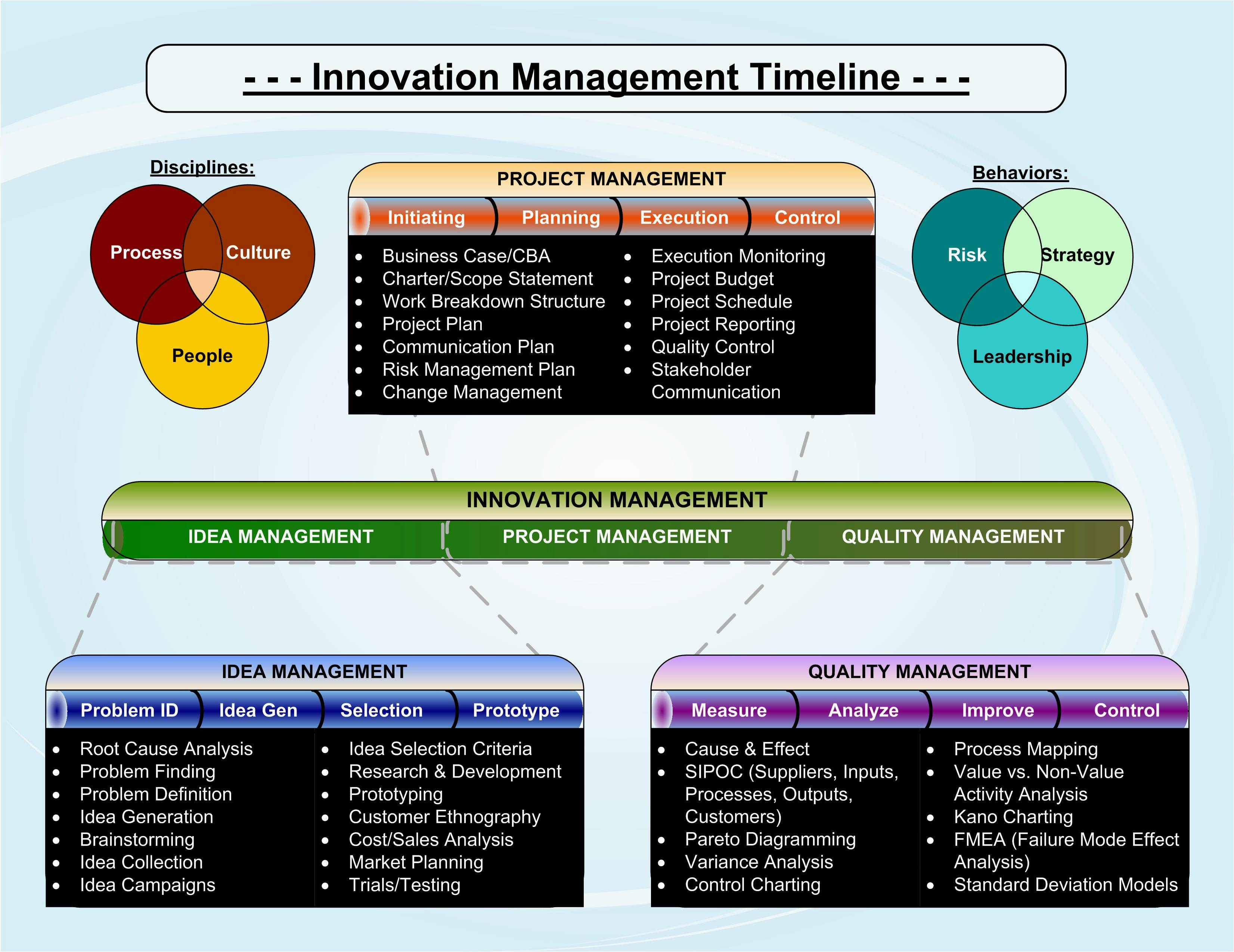 Change Management Projects Examples Bussines Plan Business Chan For Within Businessballs Project Management Templates