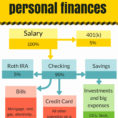 Chart Of Accounts For Personal Finance Beautiful Chart Accounts For For Personal Finance Chart Of Accounts