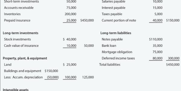 Classified Balance Sheets   Principlesofaccounting To Accounting Forms Balance Sheet
