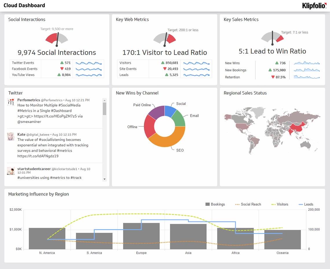 Cloud Dashboard | Business Dashboard Examples   Klipfolio Intended For Free Excel Business Dashboard Templates