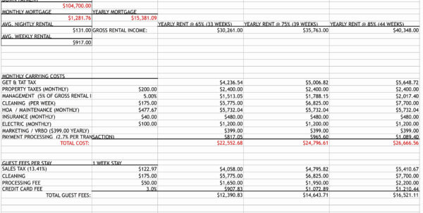 Commercial Property Analysis Spreadsheet On Wedding Budget Intended For Rental Property Analysis Spreadsheet