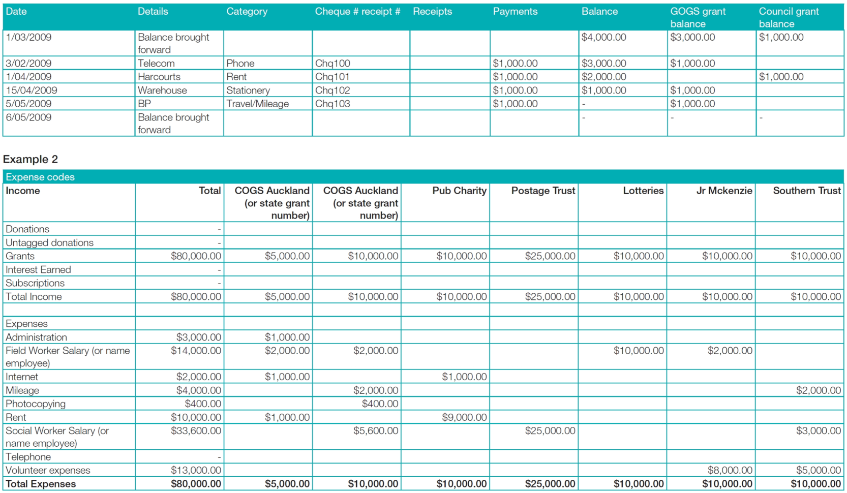 Communitynet Aotearoa » Financial Reporting In Month End Accounting With Month End Accounting Checklist Template