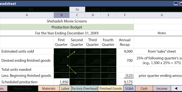 Components Of The Budget   Principlesofaccounting Within Components Of A Spreadsheet