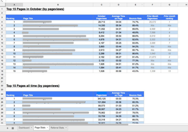 Creating A Custom Google Analytics Report In A Google Spreadsheet For Spreadsheet Dashboard