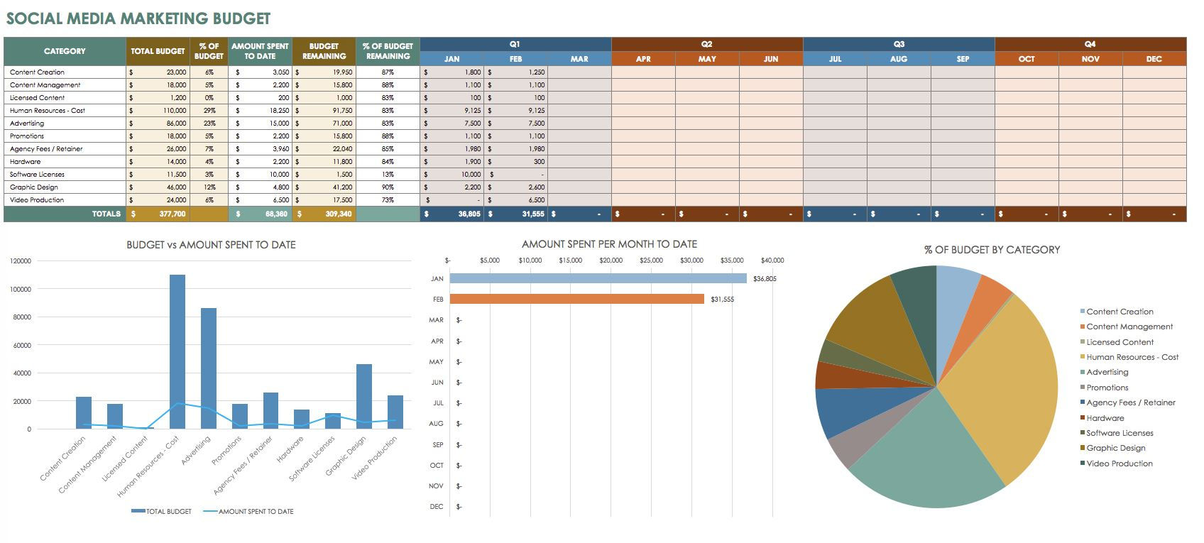 Creating Your Social Media Strategy   | Marketing, Campaigns For Social Media Tracking Spreadsheet