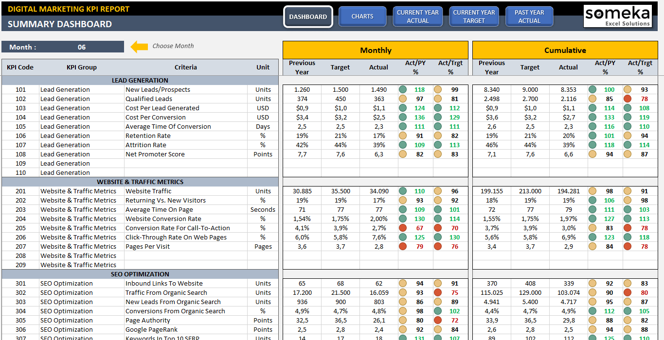 Digital Marketing Kpi Dashboard | Ready To Use Excel Template With Kpi Tracker Excel Template