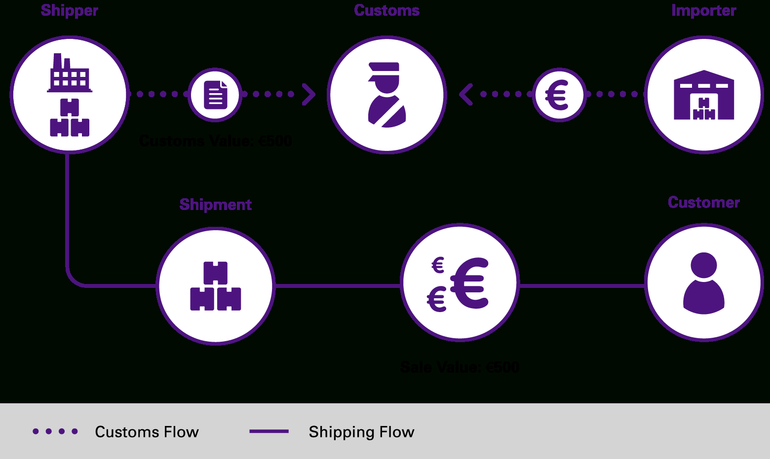 Distribution From Production To Consumption – Fedex | United Kingdom To Fedex Invoice