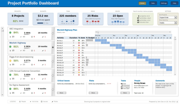 Download Project Portfolio Dashboard Excel Template & Manage And For Project Tracking Spreadsheet Download