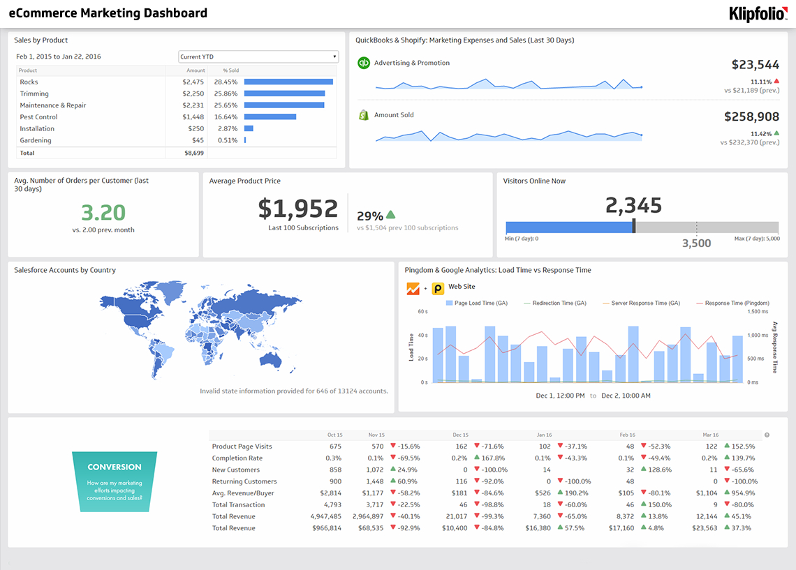 Ecommerce Marketing Dashboard Example With 10  Bonus Kpis! For Kpi Tracking Spreadsheet Template