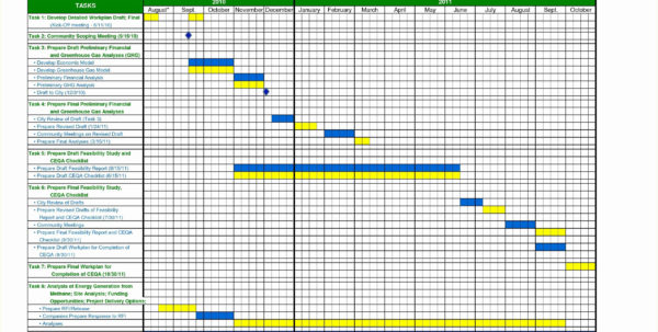 Excel Template Timeline Project Management Best Of Free Excel In Project Timeline Excel Template
