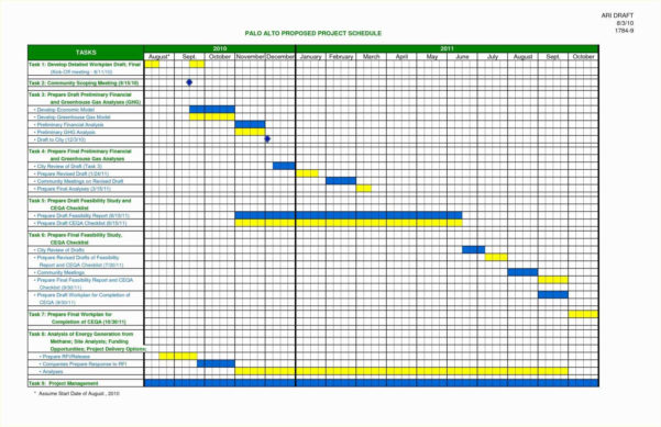 Excel Templates For Construction Project Management | Worksheet For Spreadsheet Project Management