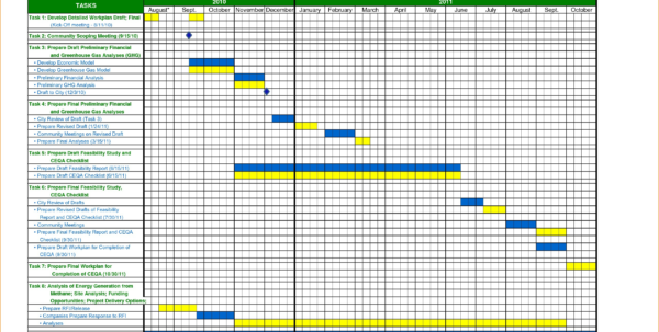 Excel Time Management Template Tikir Reitschule Pegasus Co   Ntscmp With Time Management Templates Excel