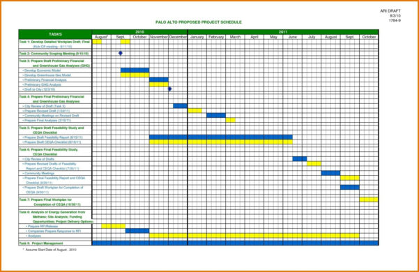 Excel Timeline Template – Gehen Throughout Project Timeline Templates Excel