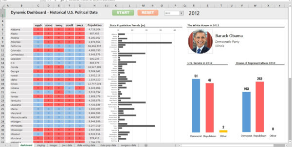 Excel Tutorial: Building A Dynamic, Animated Dashboard For U.s. In Courses On Excel Spreadsheets