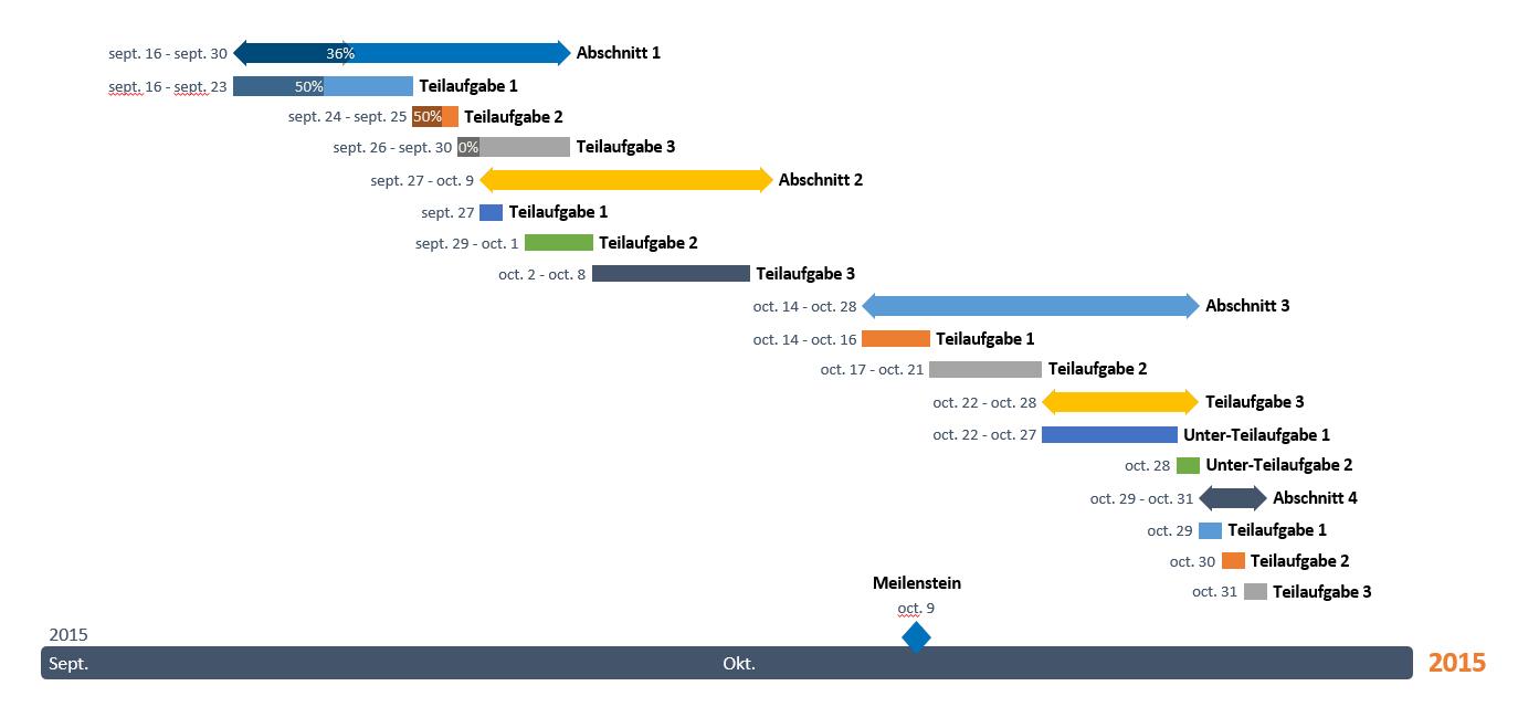 Excel Zeitachse Mit Einer Vorlage Erstellen Intended For Project Timeline Template Excel 2010