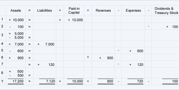 Expanded Accounting Equation | Accountingcoach For Accounting Equation Spreadsheet