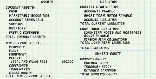 Expert Advice On How To Make A Balance Sheet For Accounting To Accounting Forms Balance Sheet