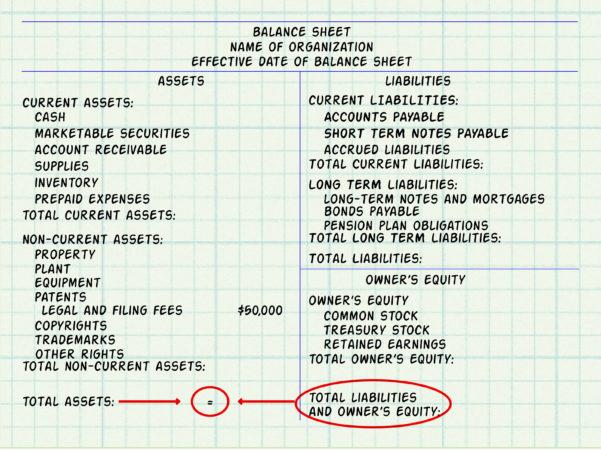 Expert Advice On How To Make A Balance Sheet For Accounting To Accounting Forms Balance Sheet