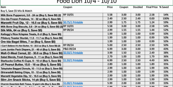 Extreme Couponing Spreadsheet Template Fresh 65 Fresh Gallery Harris And Coupon Spreadsheet App