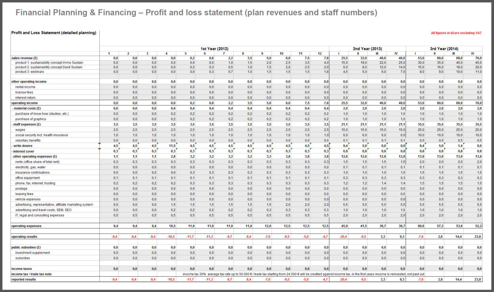 Financial Planning Spreadsheet For Startups Business Planncial Throughout Financial Planning Spreadsheet Free