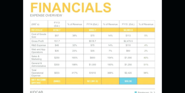 Financial Statement Projections Template Business Plan Sales Inside Sales Forecast Template For Startup Business