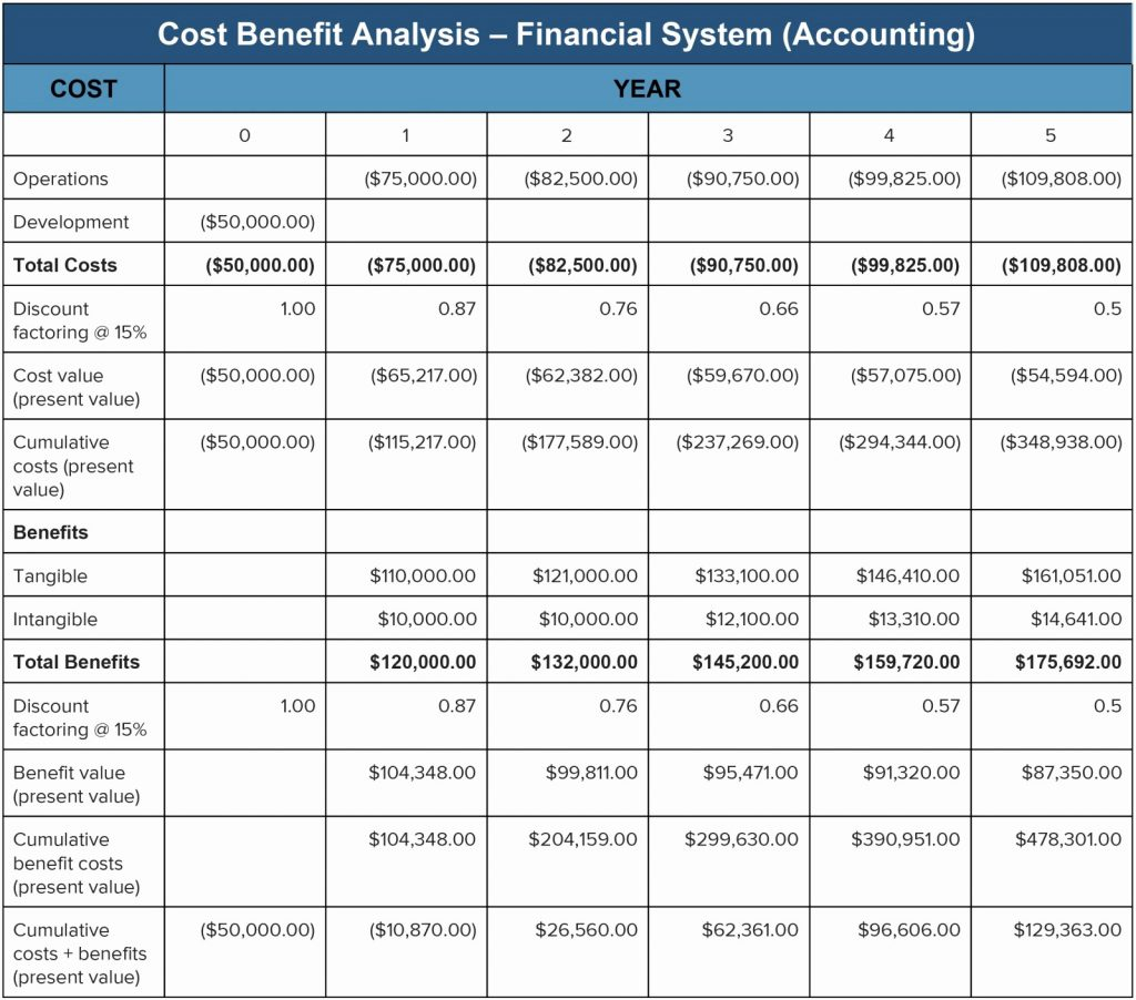 Food Cost Spreadsheet Free For Template Exampleslysis And Costing With Food Cost Analysis Spreadsheet