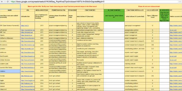 Forschungstools: Von A Wie Altmetrics, B Wie Bench Work, Bis C Wie With Www.spreadsheet.com