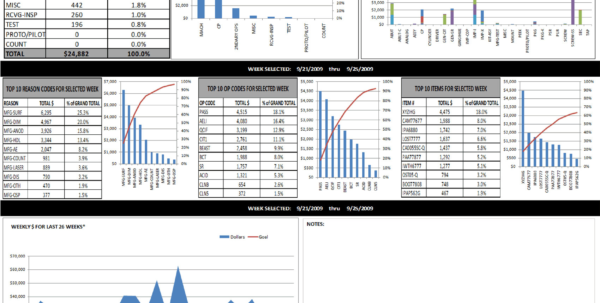 Free Excel Business Dashboard Templates Simple Project Management To Free Excel Business Dashboard Templates